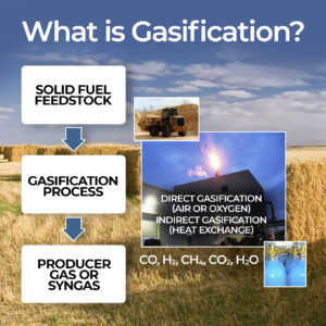 Solid fuel feedstock going through the gasification process to produce gas or syngas. Direct gasification uses air or oxygen while indirect gasification uses heat exchange. The process produces carbon monoxide, hydrogen, methane, carbon dioxide, and water.