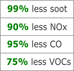 99% less soot, 90% less NOx, 95% less CO, 75% less VOCs